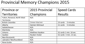 2015 Provincial Memory Championships Capture