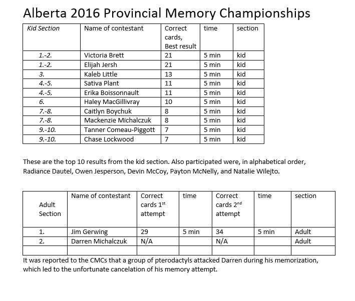 Alberta 2016 Provincials Capture