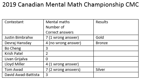 CMC 2019 Mental Math Results