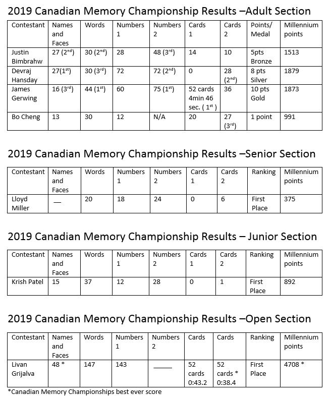 Millenium Results 2019 CMC