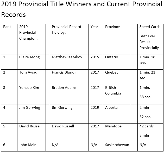 2019 Provincial Champions and records